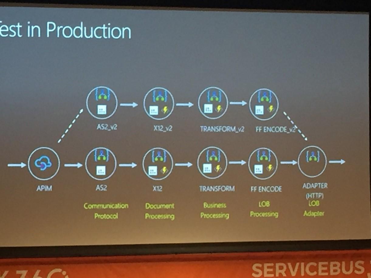 Fall-back and Production Testing Using APIM